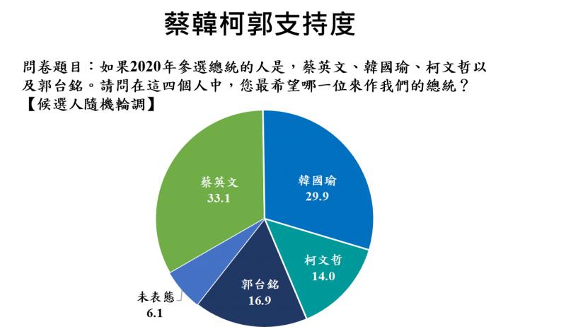 20190717-蔡韓柯郭支持度(兩岸政策協會提供)