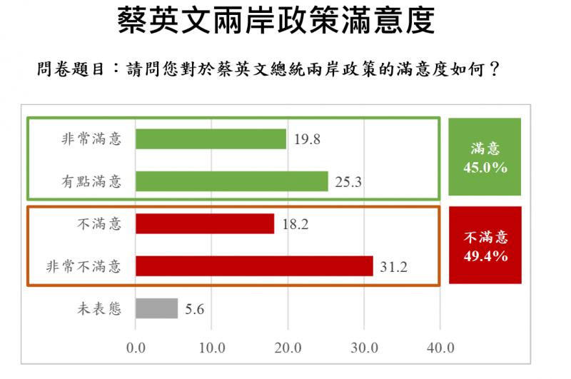 20190717-總統蔡英文兩岸政策滿意度(兩岸政策協會提供)