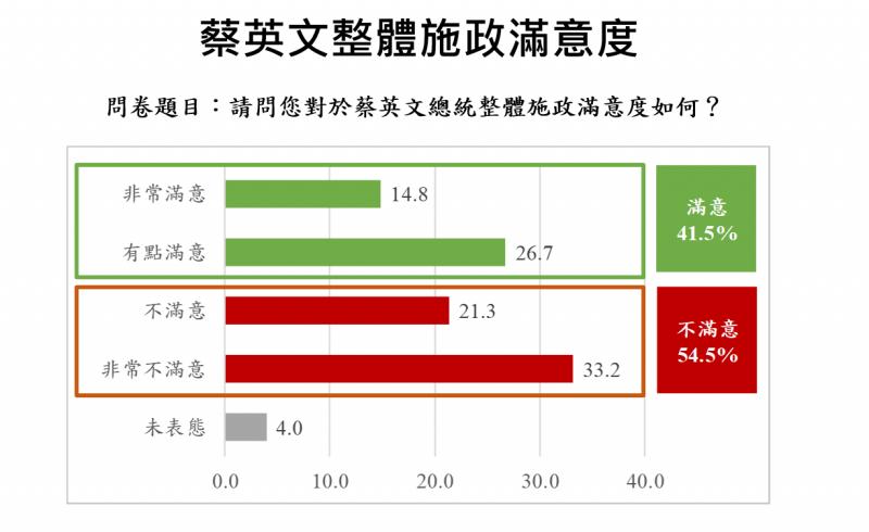 20190717-總統蔡英文整體施政滿意度(兩岸政策協會提供)