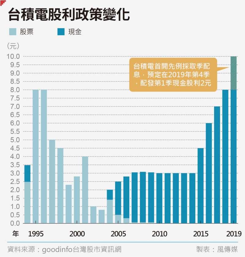 今年台積電受惠景氣熱絡,全年將配發現金股利10元,創上市近30年來最高紀錄