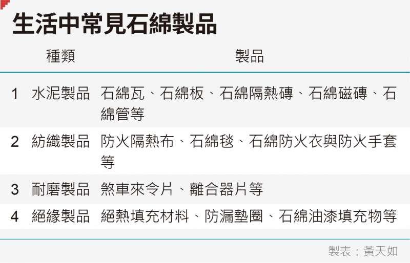 20190719-黃天如專題_D生活中常見石綿製品