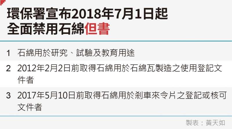 20190719-黃天如專題_E環保署宣布2018年7月1日起全面禁用石綿但書