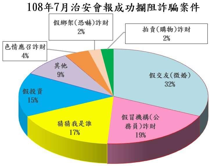 20190719-2019年7月台北市警察局成功攔阻詐騙案件。(台北市警察局提供)