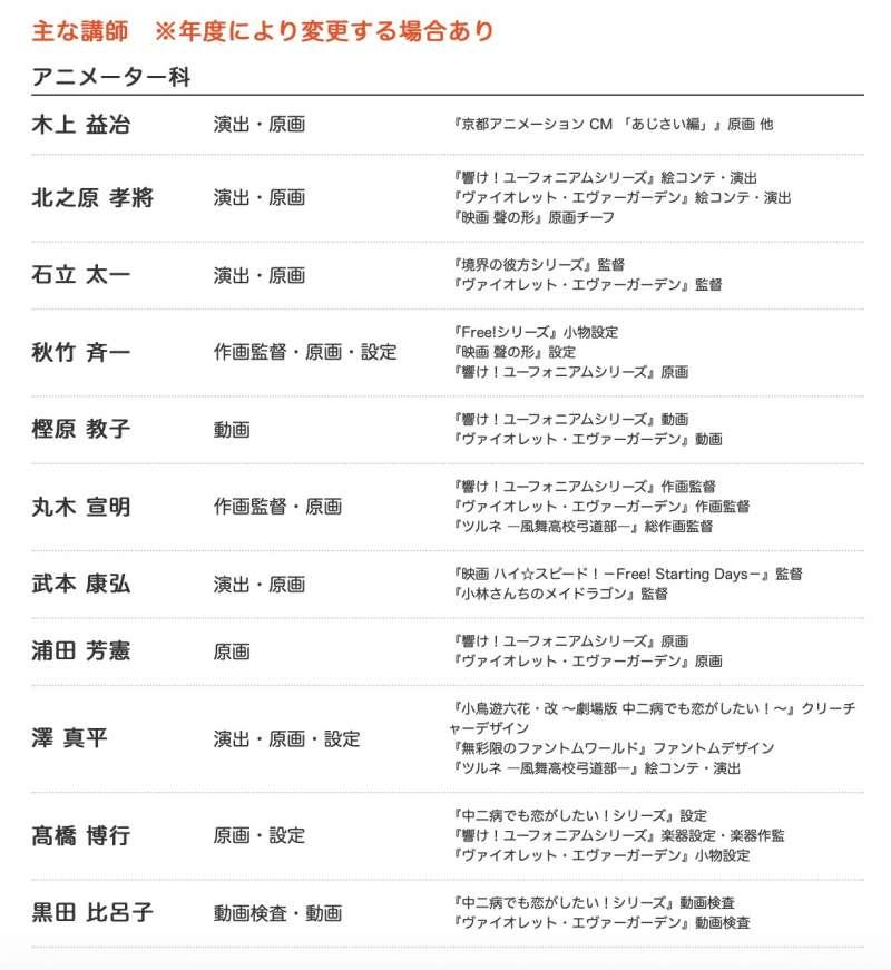 京都動畫公司Pro養成塾的講師名單,全都是京阿尼的一線戰將。(翻攝京阿尼官網)