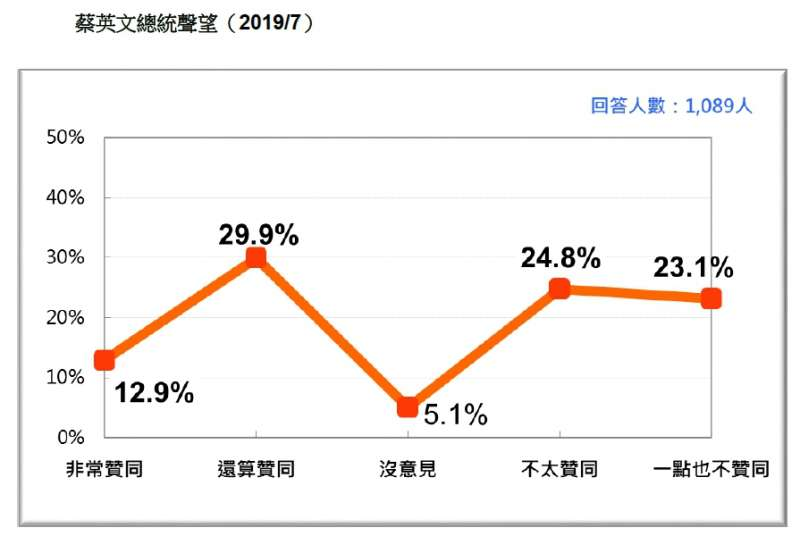 20190721-蔡英文總統聲望(2019.07)(台灣民意基金會提供)