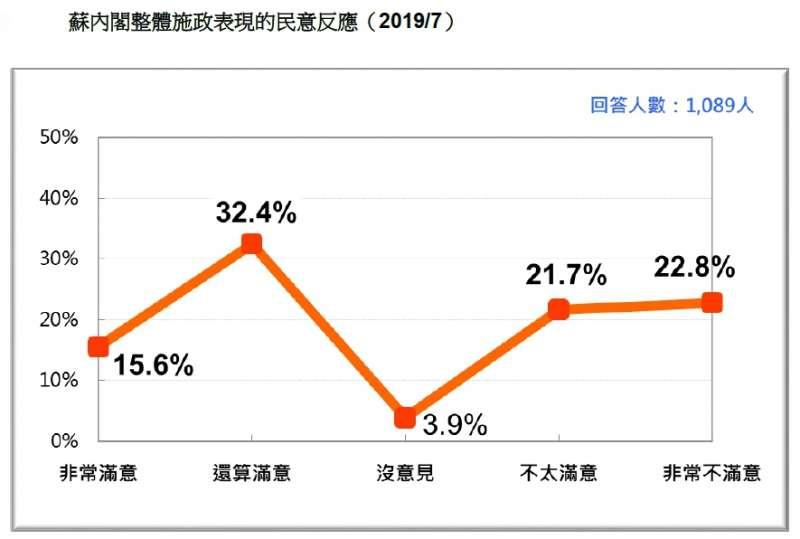 20190721-蘇內閣整體施政表現的民意反應(2019.07)(台灣民意基金會提供)