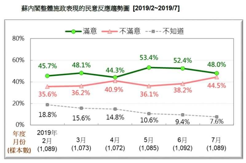 20190721-蘇內閣整體施政表現的民意反應趨勢圖(2019.02~2019.07)(台灣民意基金會提供)