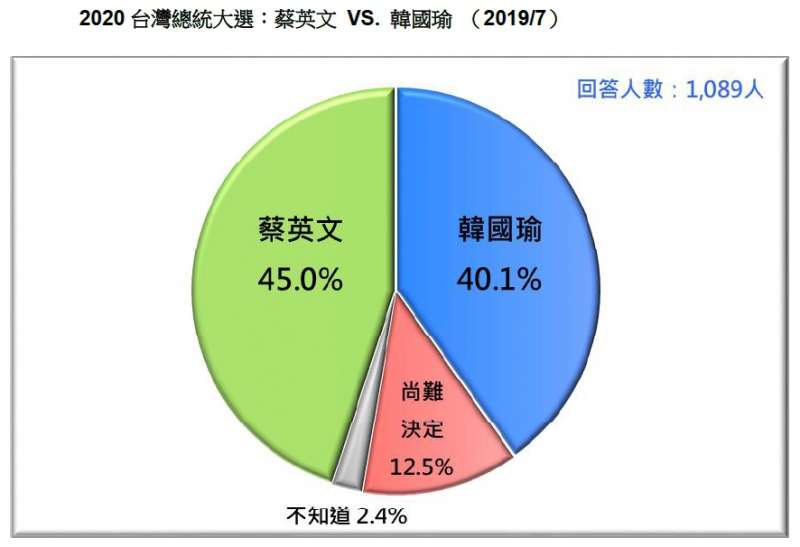 20190721-2020台灣總統大選:蔡英文 VS. 韓國瑜(2019.07)(台灣民意基金會提供)