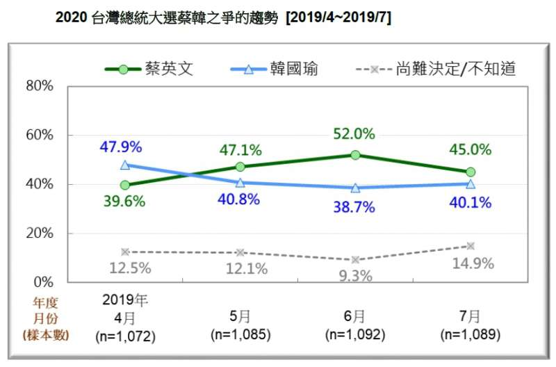 20190721-2020台灣總統大選蔡韓之爭的趨勢(2019.04~2019.07)(台灣民意基金會提供)