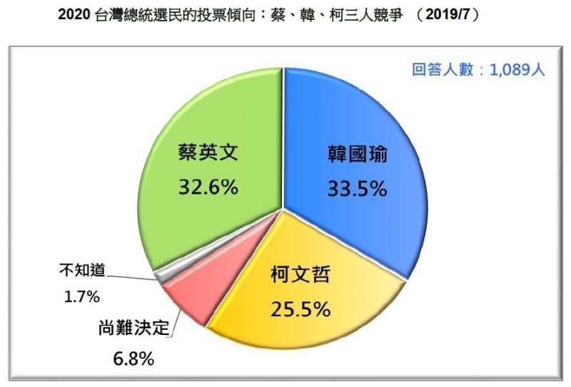 20190721-2020台灣總統選民的投票傾向:蔡、韓、柯三人競爭 (2019.07)(台灣民意基金會提供)