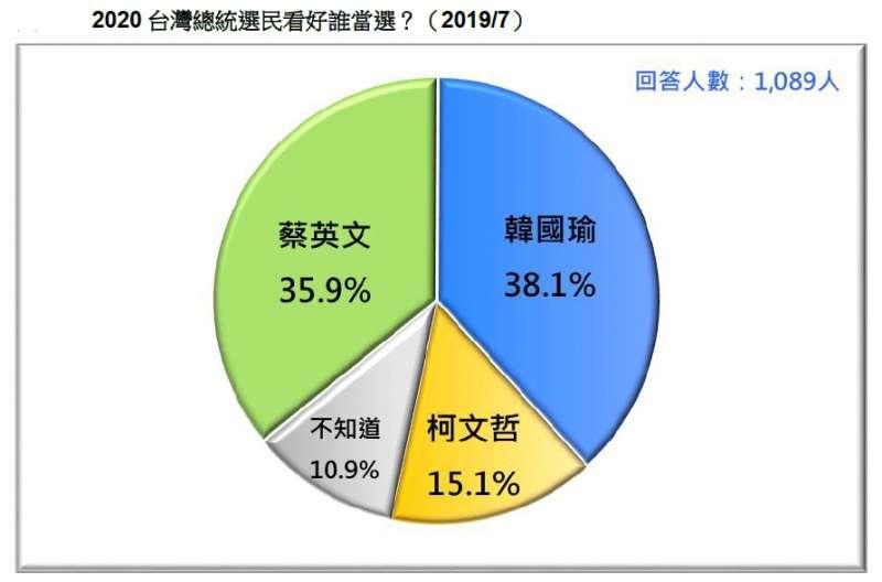20190721-2020台灣總統選民看好誰當選?(2019.07)(台灣民意基金會提供)