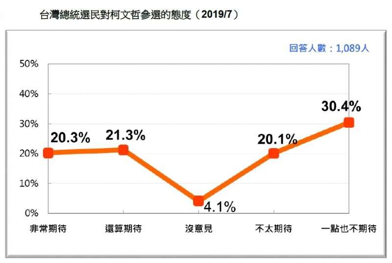 20190721-台灣總統選民對柯文哲參選的態度(2019.07)(台灣民意基金會提供)