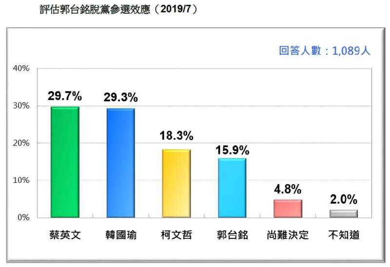 20190721-評估郭台銘脫黨參選效應(2019.07)(台灣民意基金會提供)