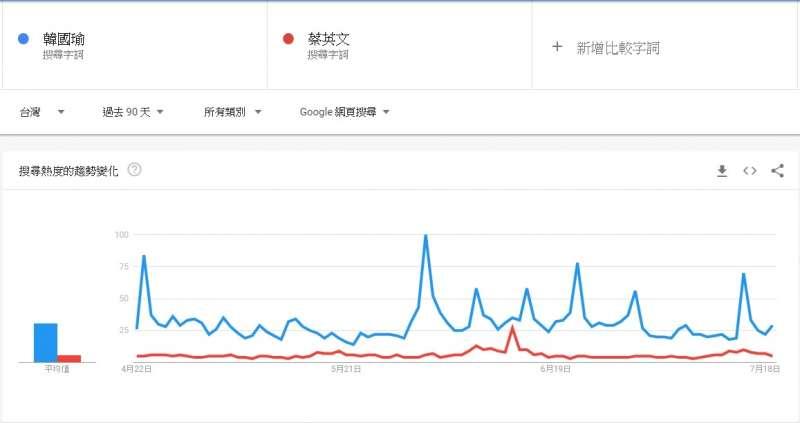 20190722-根據google trends的搜尋趨勢,韓國瑜在過去90天的搜尋熱度都遠高於蔡英文。(藍蝴蝶提供)