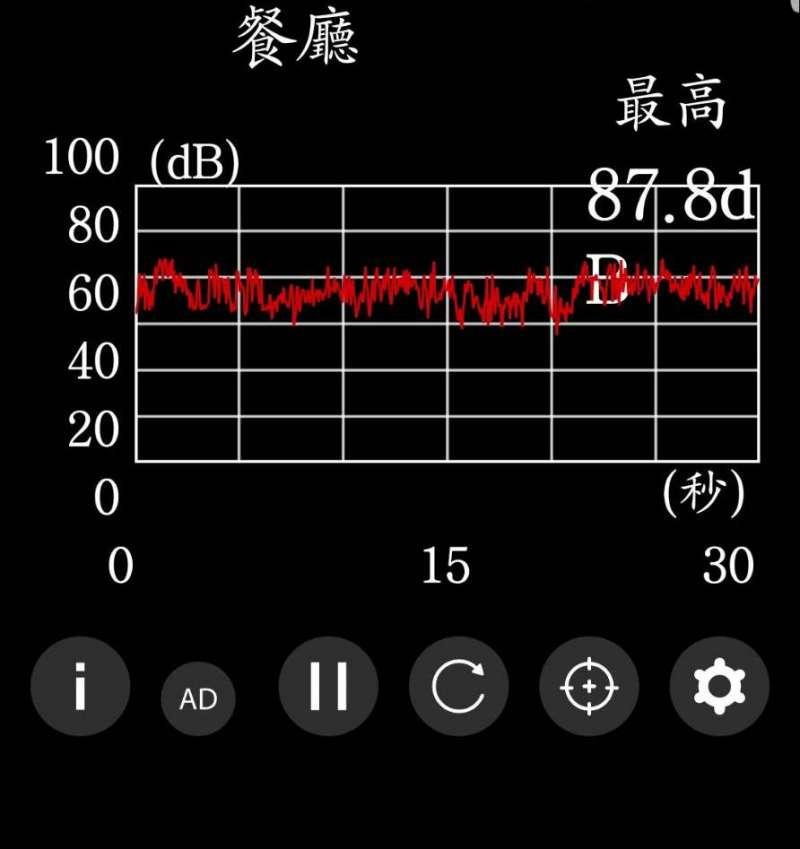 台中捷運綠線試營運,沈智慧立委在轉彎處測得87.8分貝的噪音值。(圖/立委沈智慧服務處提供)