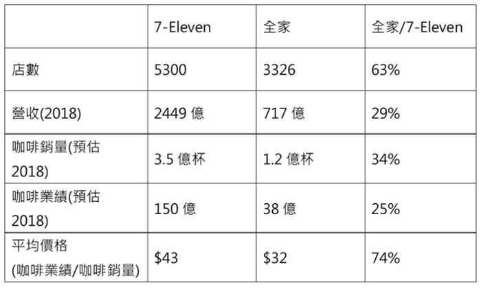 兩大超商外帶咖啡銷售比較表。