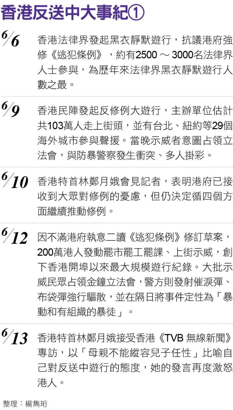 香港反送中大事紀01