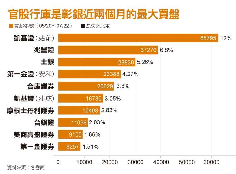 官股行庫是彰銀近兩個月的最大買盤