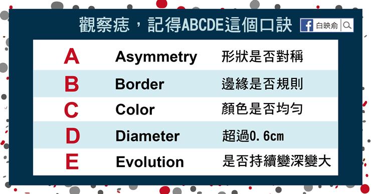 痣懶人包-02.png(圖/照護線上)