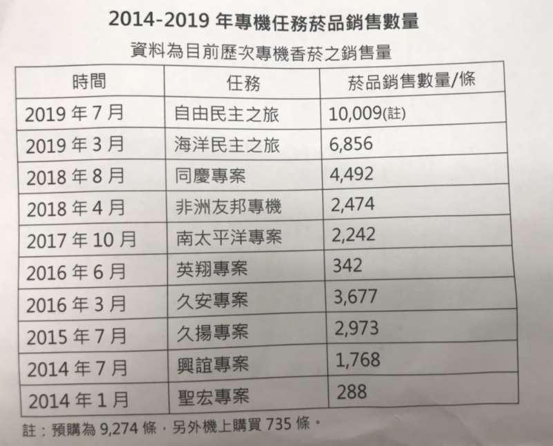 20190725-華航2014-2019專案專機菸品銷售量。(華航提供)