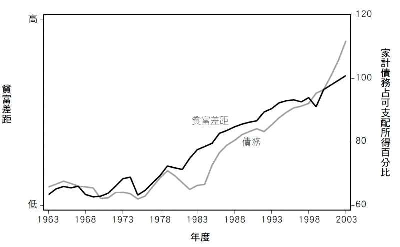 20190726-《收入不平等》內文附圖-圖4.4.jpg(時報出版提供)