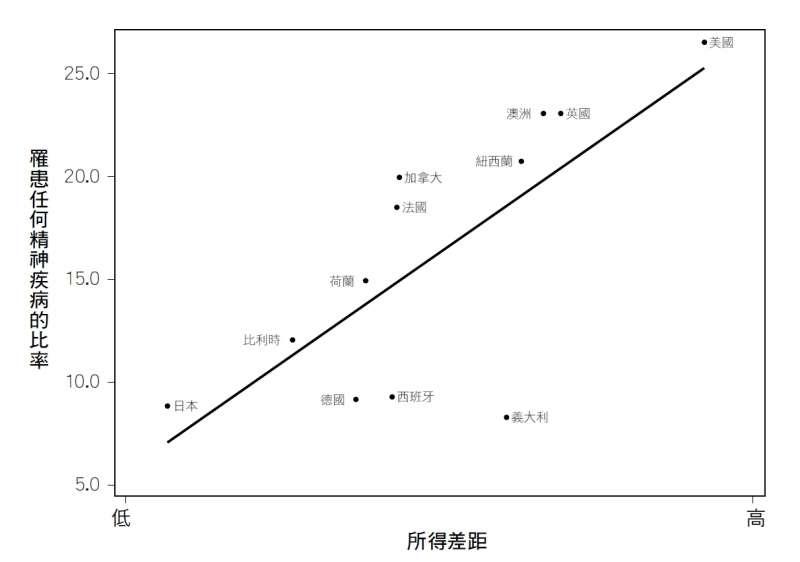20190726-《社會不平等》內文附圖-圖5.1.jpg(時報出版提供)