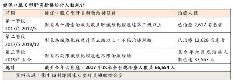 (圖/基隆市肝病防治協會暨林口長庚紀念醫院 提供)