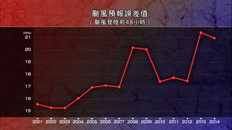 此圖顯示出每年誤差的範圍,雖然有些起伏,但很明顯可以看出這幾年的誤差持續在變大。(圖片擷取自Youtube)