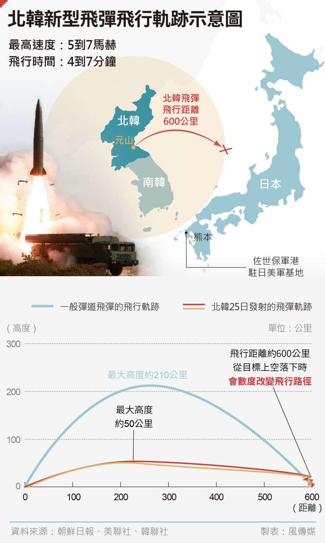 北韓25日發射的新式戰術制導武器(伊斯坎德爾、KN-23)分析。