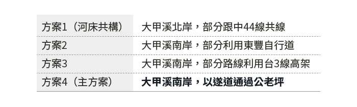 20190729-SMG0034-E01_朱淑娟專欄:東豐快速道路,台中市府應誠實告知將徵收多少農地