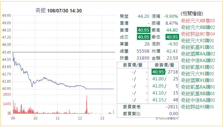 奇鋐股價因董事長配偶申報、將賣出全數持股,今(30)日果然重挫至跌停。