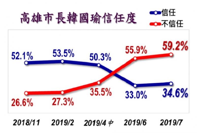 高雄市長韓國瑜不信任度高達59.2%。(取自美麗島電子報民調)