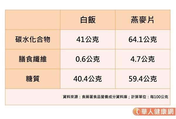 燕麥雖然膳食纖維含量高,但換算等量白飯和燕麥的糖質含量(皆為100公克)卻會發現,燕麥片的糖質含量為59.4公克,甚至比白飯的40.4公克來得高。(圖/華人健康網提供)