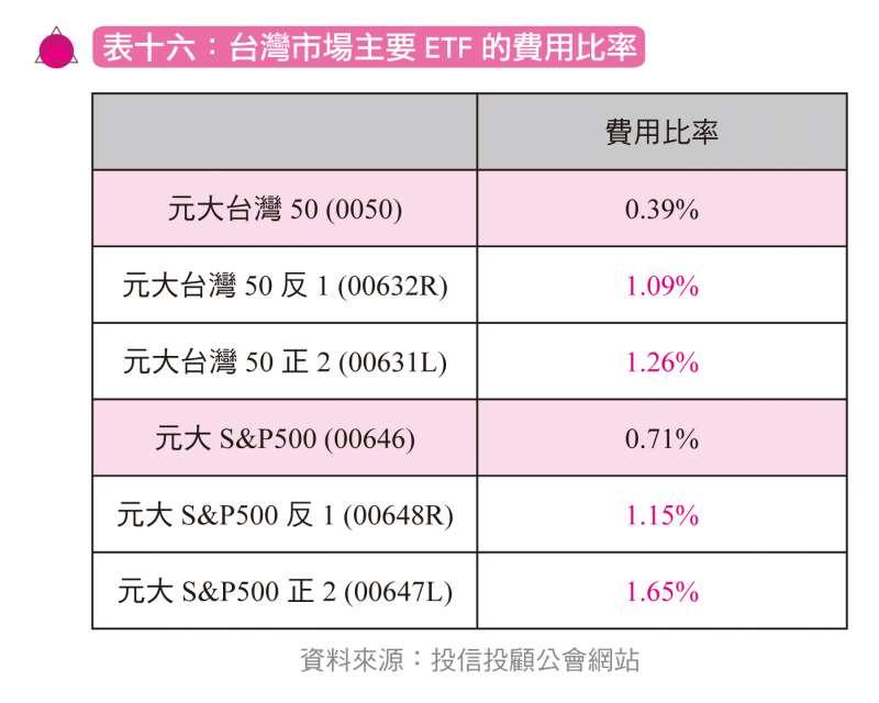 台灣市場主要ETF的費用比率