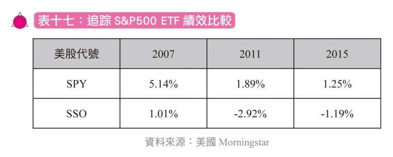 追蹤S&P500 ETF 績效比較