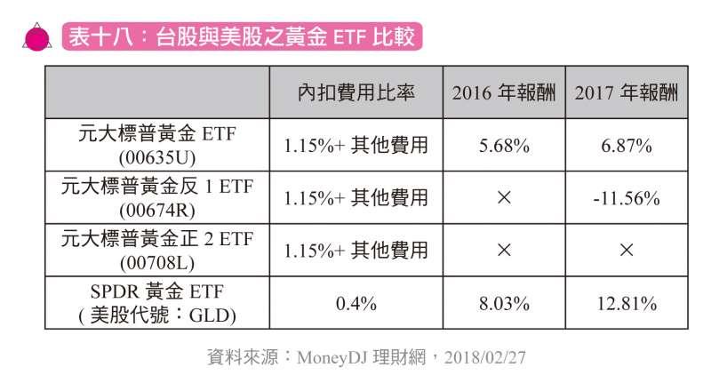 台股與美股之黃金ETF比較