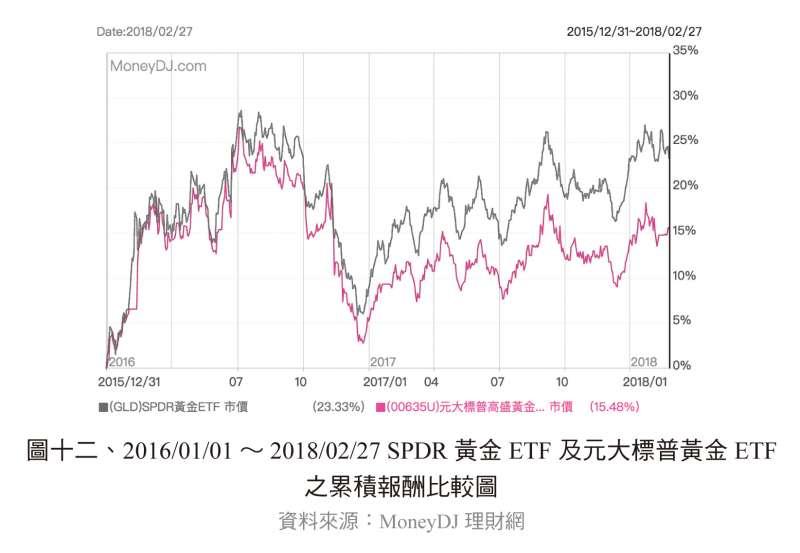 SPDR黃金ETF及元大標普黃金ETF之累積報酬比較圖