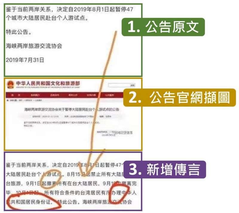 台灣事實查核中心的核查報告,比對網路流傳的中國公告,發現有三部分,第三部分為自行添加的傳言,與中國官方原公告不相符。(截自台灣事實查核中心)
