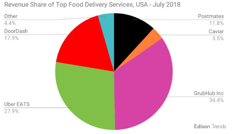 2018年美食外送市占服務比率