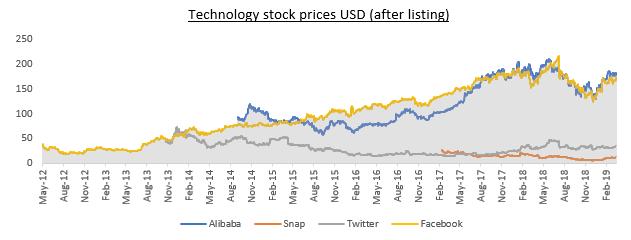 美國科技大廠上市後股價