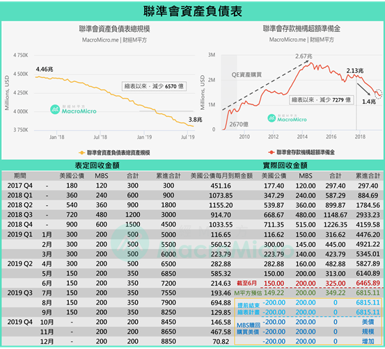 聯準會資產負債表(2019年7月)