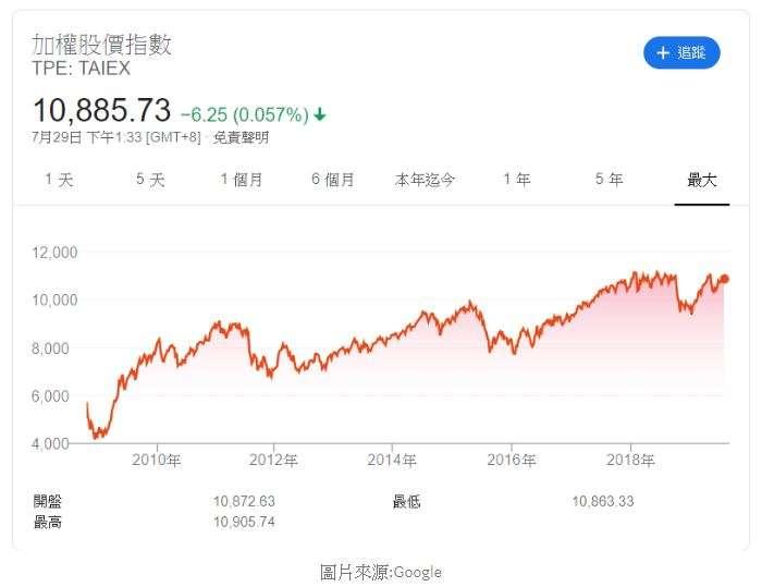 加權股價指數