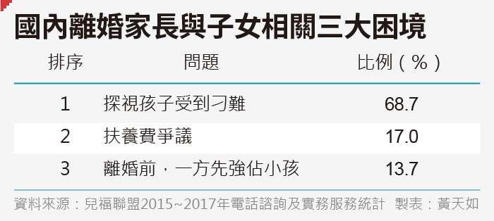20190803-SMG0035-黃天如專題_D國內離婚家長與子女相關三大困境