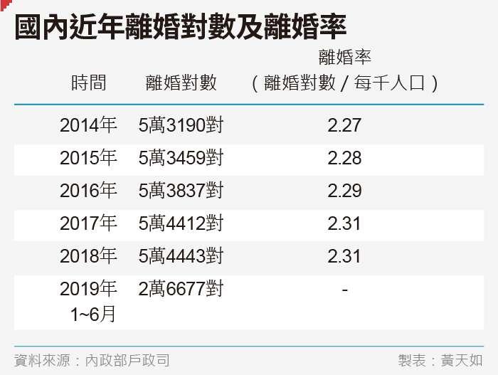 20190803-SMG0035-黃天如專題_C國內近年離婚對數及離婚率