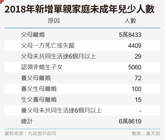 20190803-SMG0035-黃天如專題_E2018年新增單親家庭未成年兒少人數