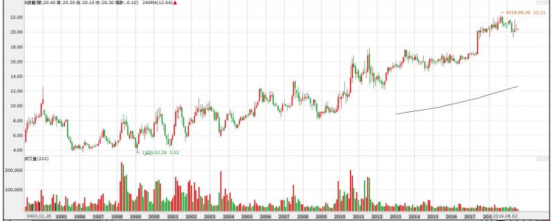 特力還原權息股價已創歷年新高,中國地區門市停損出場,應以利多視之。