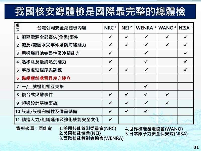 台灣核安總體檢,注意我們有設計斷然處置程序,而這不在上述國際核能組織的檢查範圍內,這是我們為了安全而多做的設計(黃玄超提供)