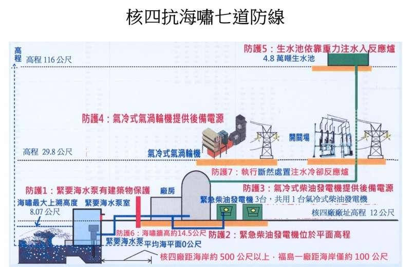 核四抗海嘯安全設計。(黃玄超提供)