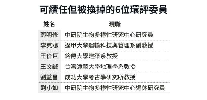 20190805-SMG0034-E01_朱淑娟專欄_可續任但被換掉的6位環評委員