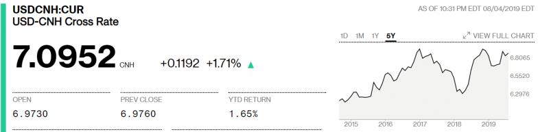 CNH貶破7,新台幣恐連動(圖片來源:Bloomberg)